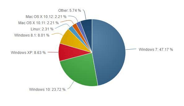 Windows 10年底全球PC市场份额有望达到24%的照片 - 2