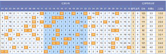 [韩鸷]双色球082期黄金点分析:蓝胆07 08 10