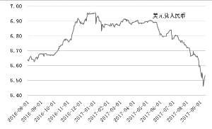 美元兑在岸人民币即期汇率走势