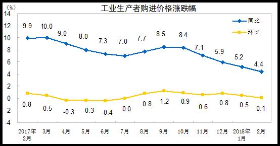 2018年2月份工业生产者出厂价格同比上涨3.7%