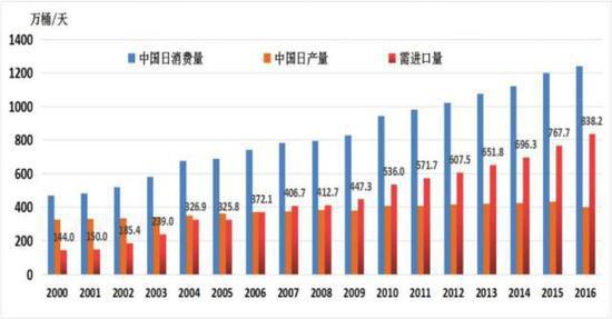 原油期货下月重启  中国有望每年少支付20亿美元