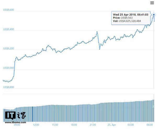 比特币24小时上涨600美元 单币价值逼近9500美元