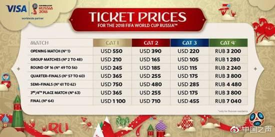 俄罗斯世界杯球票价目表(单位:美元)