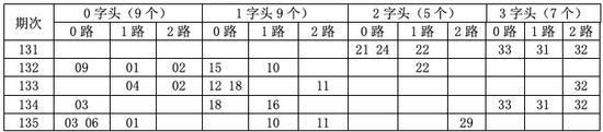 [金虎]双色球18136期开奖号分析:3字头看30 31