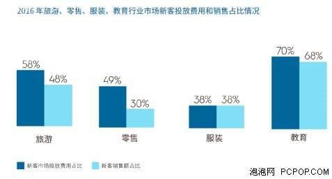 2016中国数字营销趋势及行业洞察报告