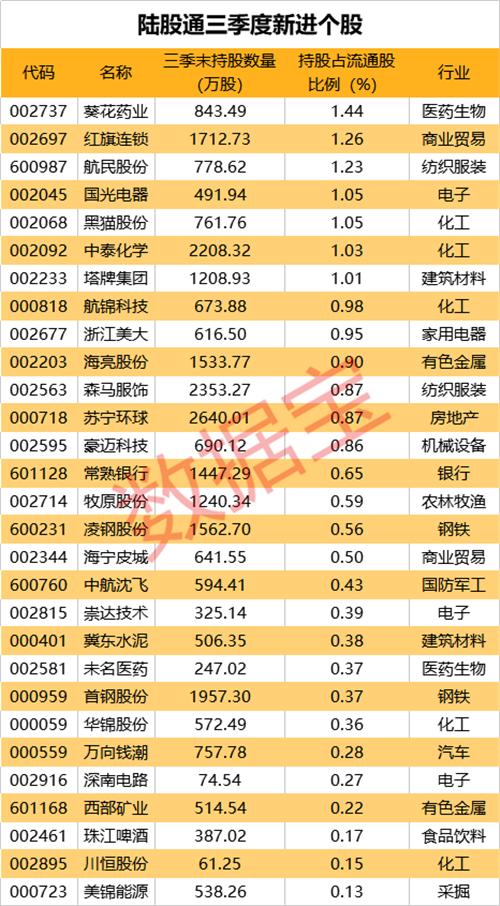 外资持股最新动向:QFII新进10股 陆股通新进29股