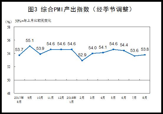 8月制造业PMI升至51.3% 制造业保持平稳扩张态势