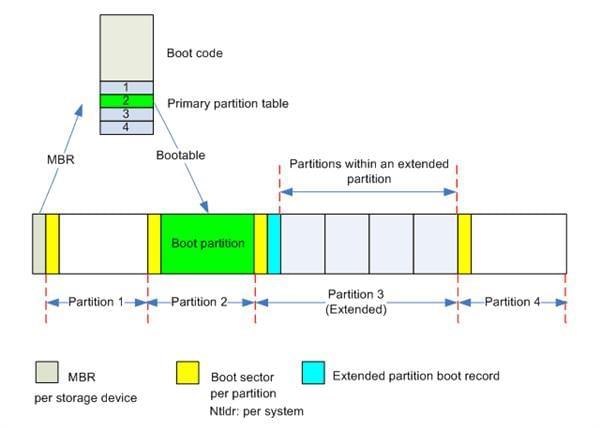 MBR和GPT分区表的那些事儿的照片 - 2