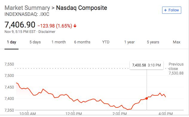 时隔数日美股再重挫 科技股领跌 油价创34年最长连跌