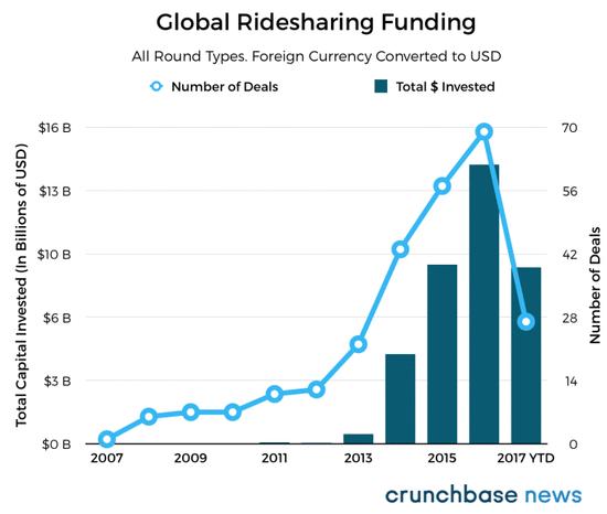 """买下全球市场支配地位 """"滴滴能将Uber赶出局吗?"""