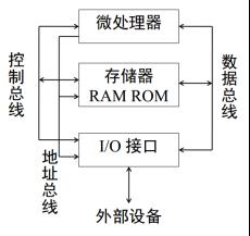 CPU/MCU/FPGA/SoC 这些芯片究竟是啥?