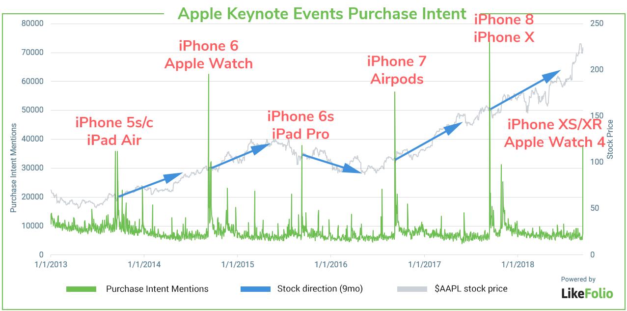 新款 iPhone并未吸引消费者眼球. 或损害股价