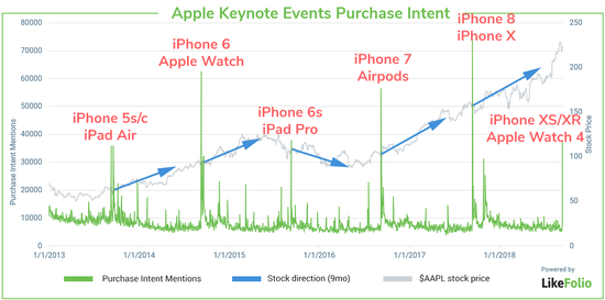 新款iPhone并未吸引消费者眼球 或损害苹果股价