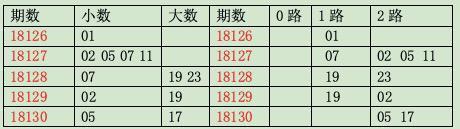 [龙天]双色球18131期质合分析(上期中4+1)