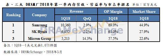 这三家企业吃掉全球90%份额 连续涨价遭中国调查