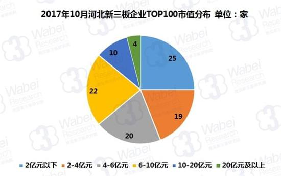 2017年10月河北新三板企业TOP100市值分布(挖贝新三板研究院制图)
