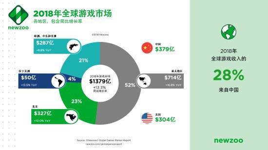 2018年全球游戏市场报告:全球收入28%来自中国