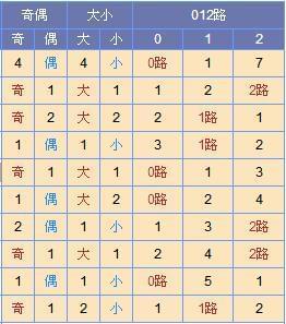 [寒枫]双色球17149期尾数推荐(上期中3+0)