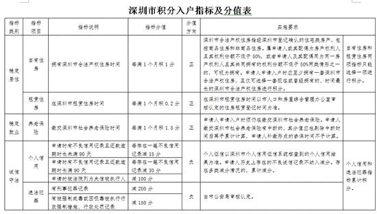 深圳积分落户新政:放开学历 2017年10000个指标