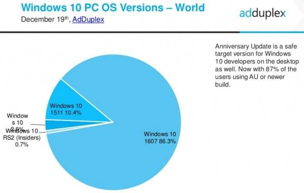 Windows 10 RTM版将于3月26日停止更新 用户影响不大的照片 - 2