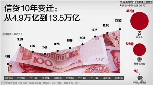 信贷10年变迁:从4.9万亿到13.5万亿
