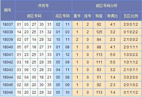 [云狂]大乐透18047期号码预测:凤尾推荐32防30