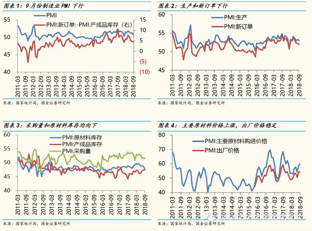 国金宏观点评9月PMI数据:总量仍下行 结构在改善