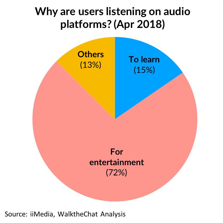 中国人开始愿意为内容花钱 付费音频内容开始大热