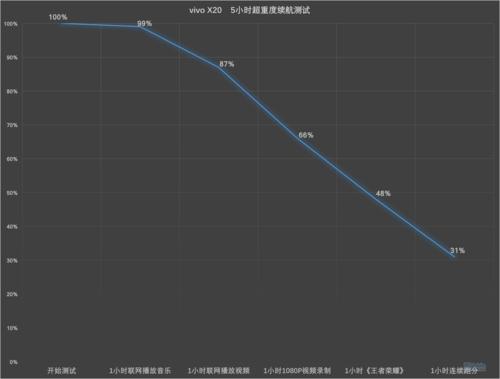 vivo X20七天使用深度评测:均衡,良品