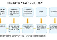 怀柔区2018年非京籍适龄儿童义务教育材料审核方案