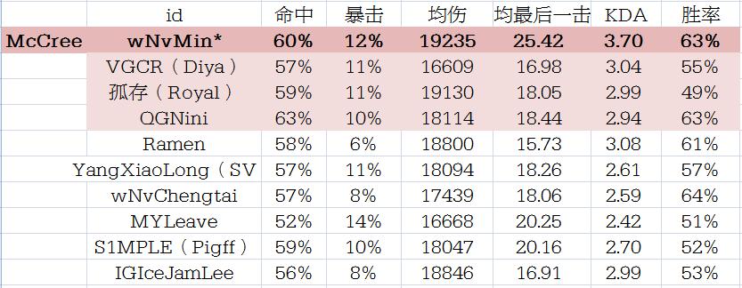 玩家统计国服天梯高分C位各项数据对比