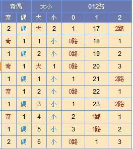 [寒枫]双色球18045期尾数推荐:红一首选2路尾