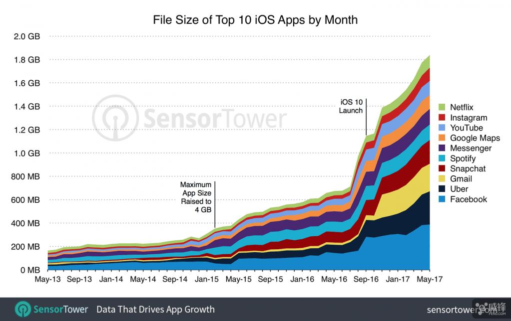 "iPhone的存储不够用?因为应用在""变大"""