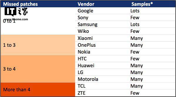 部分手机厂商被曝未按时推送Android安全补丁