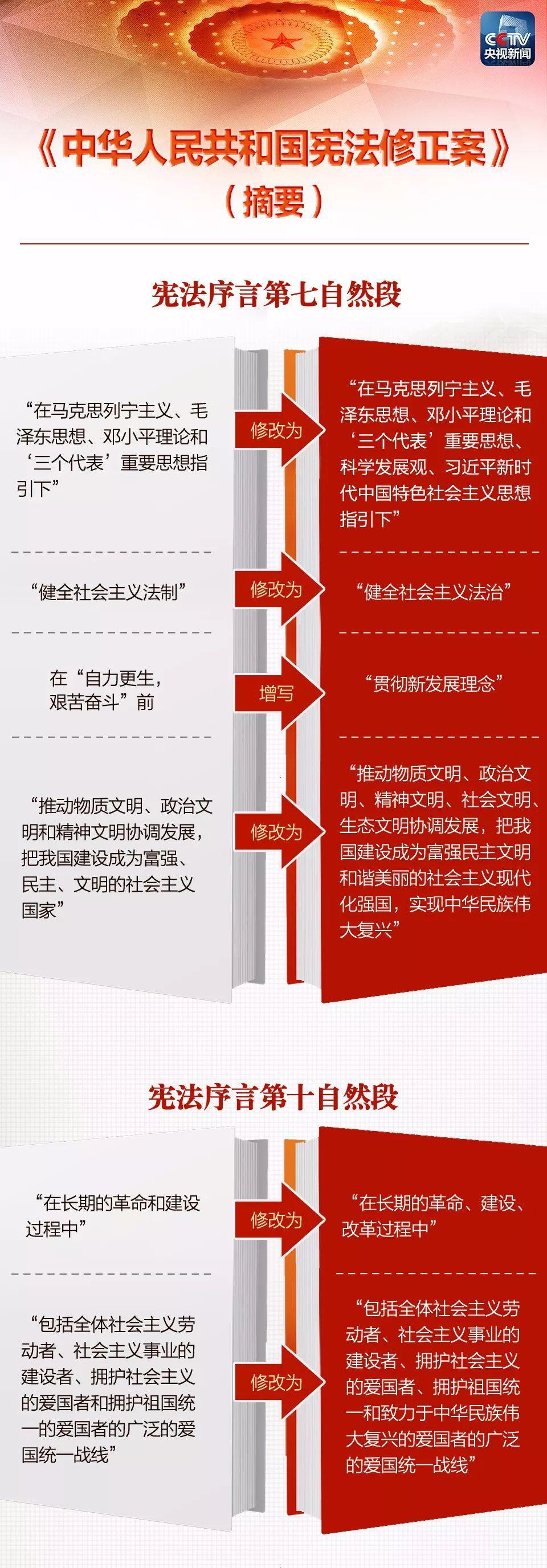 一张图 带你看懂《中华人民共和国宪法修正案》