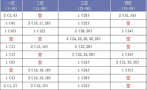 [海天]大乐透第18017期预测(上期中3+0)