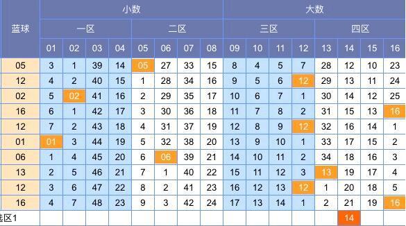 [颖彩]双色球18137期蓝球:本期独蓝推荐15