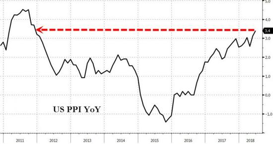 美国6月PPI大超预期 创逾六年最大同比增幅