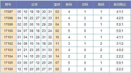[郑戈]双色球107期新旧跳分析:旧码看20 27