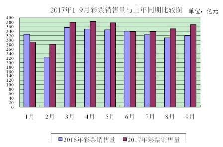 财政部:9月全国共销售彩票369.28亿 同比增15.1%