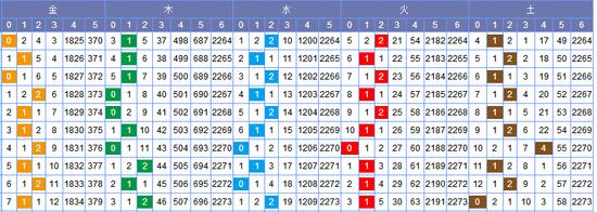 [常领]双色球18068期走势分析:水码留意1-2码