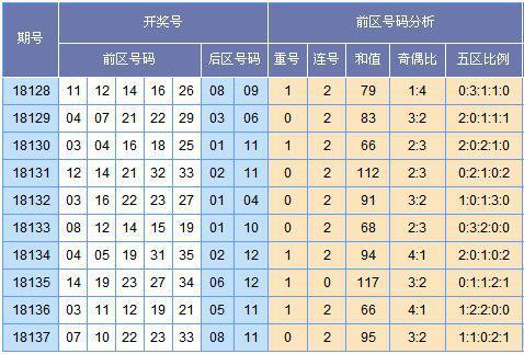 [云狂]大乐透第18138期分析预测(上期中2+1)