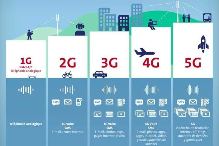 是啥让5G峰值速度达20Gb/s?一文看懂毫米波技术