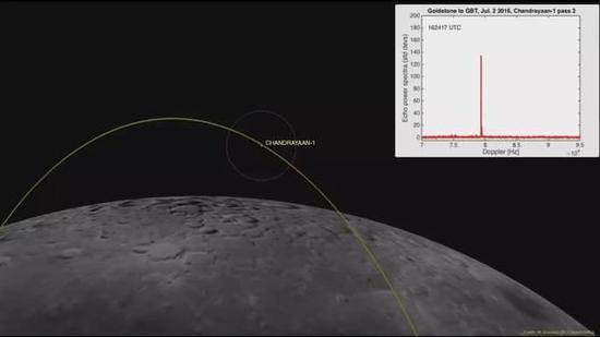新的雷达技术帮助找到了失联8年的月球卫星