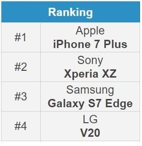 旗舰手机自拍对比: iPhone 7 Plus表现突出的照片 - 5