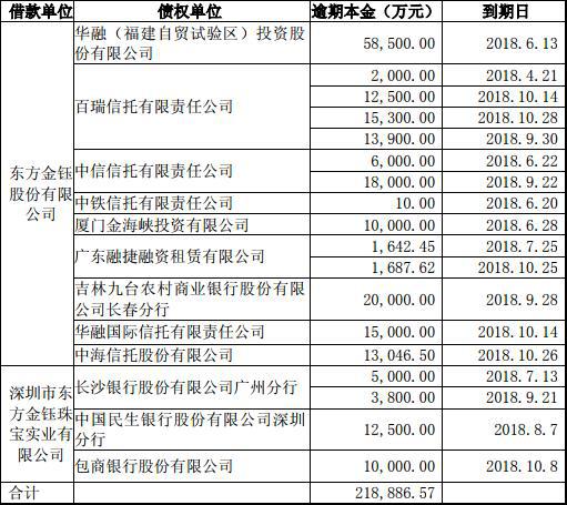 东方金钰两跌停信托苦 债务逾期拖累陆金所长江证券