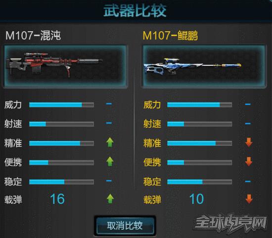 浅谈《逆战》百鸟武器的性能优劣 与主流武器对比