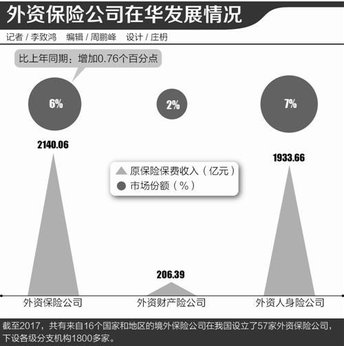 从忐忑到从容:中国保险业,金融开放排头兵?