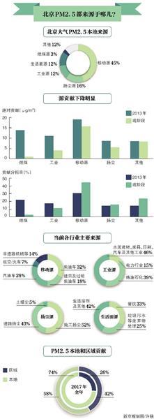 北京新一轮PM2.5来源分析:本地机动车占2/3