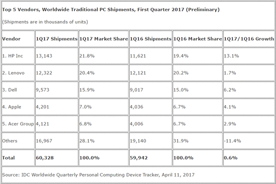 2017 Q1全球PC出货量降2.4% 连续第10个季度下滑